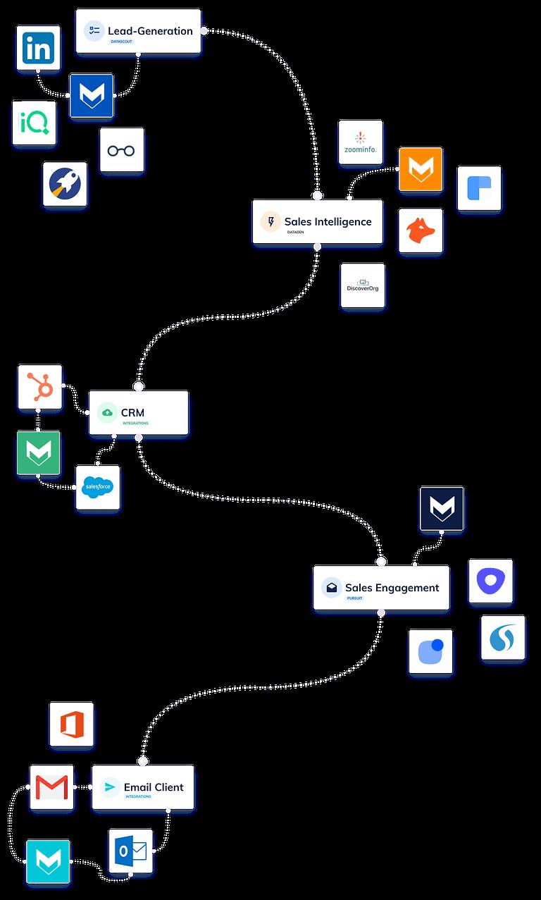 FoxBound tech stack