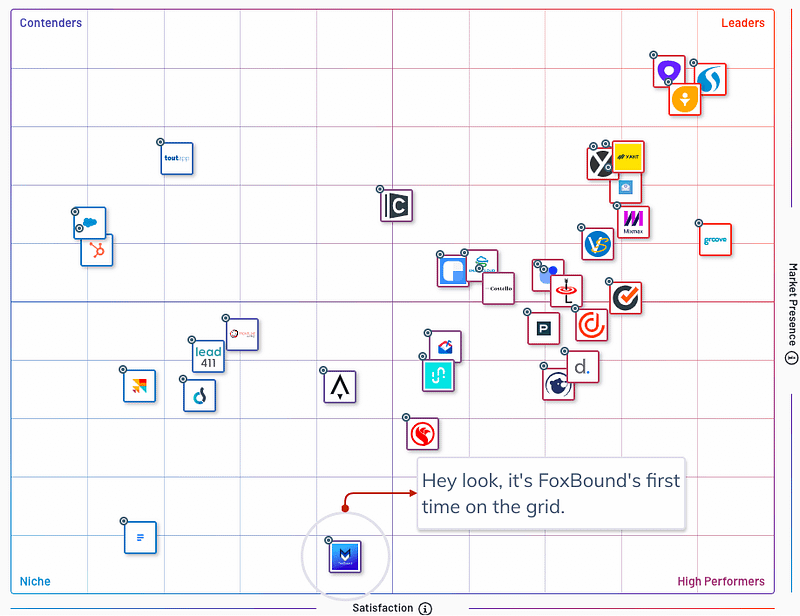 FoxBound - G2 Crowd - Sales Engagement Grid 2020